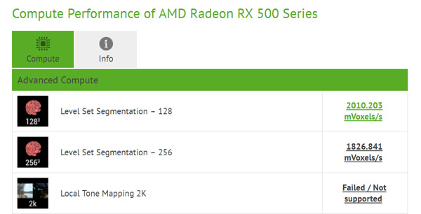AMD Radeon RX 550 с GPU Polaris 12