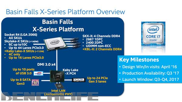 Intel X299 Basin Falls