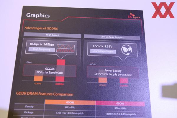 SK Hynix показала GDDR6 память на выставке GTC 2017