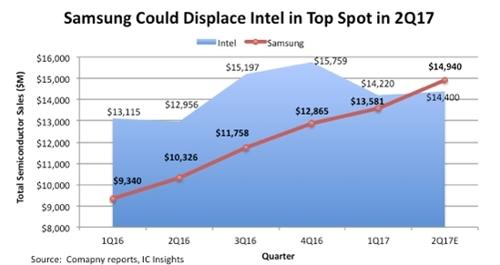 Samsung опередит Intel и станет крупнейшим в мире чипмейкером