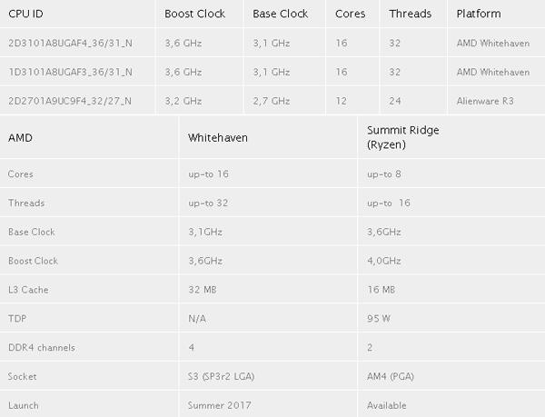 Уточнены характеристики нового 16-ядерного процессора AMD